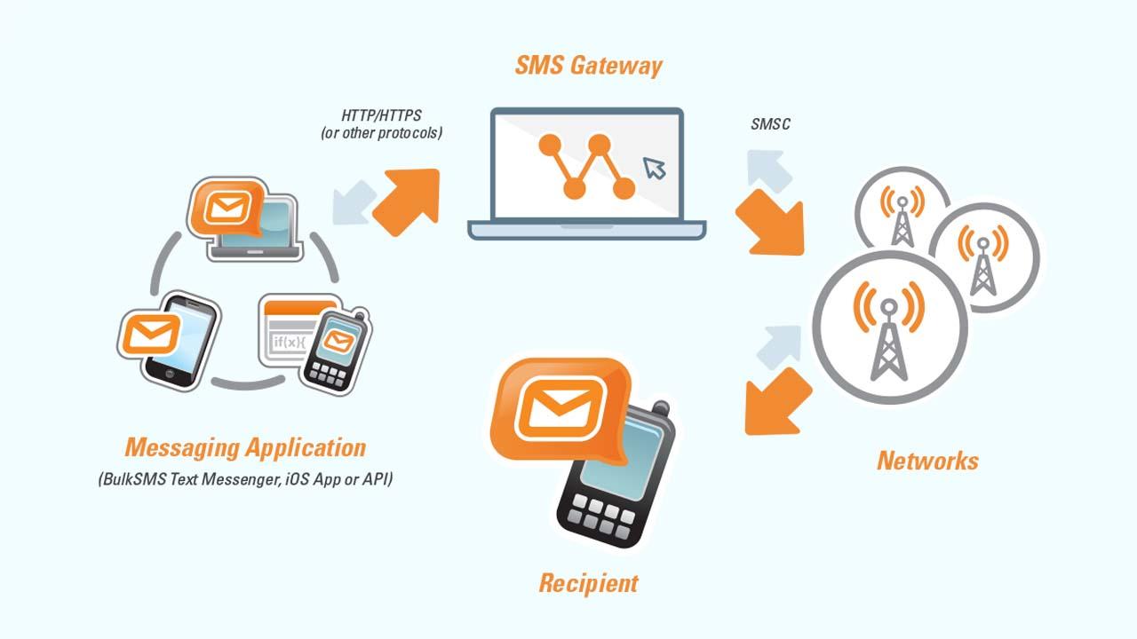 Bulk SMS Provider in Patna